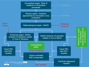 Research framework Marc